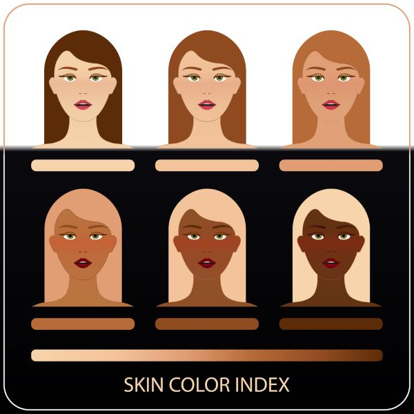 Skin Color Index