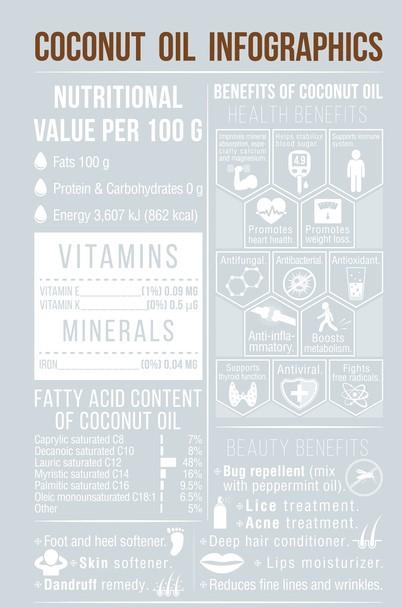 Coconut Oil Infographics